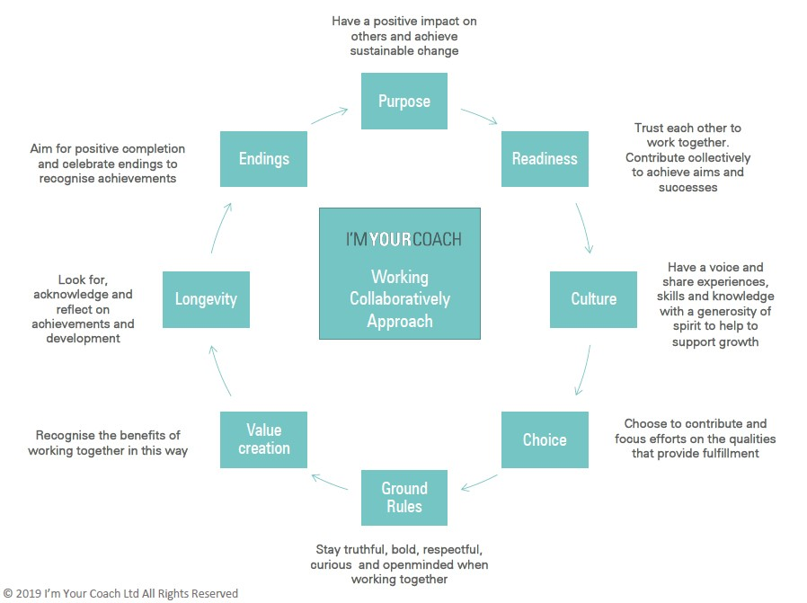 steps for managing change